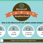 Morrocroft (SouthPark) Neighborhood Market Report AUG 2016