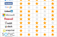WhatsApp Receives One Star In Data Privacy Tests
