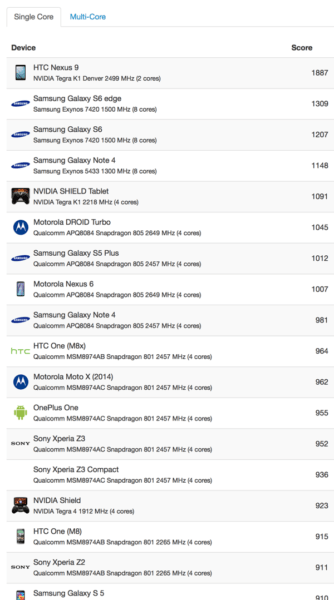 android-geekbench-results-2015