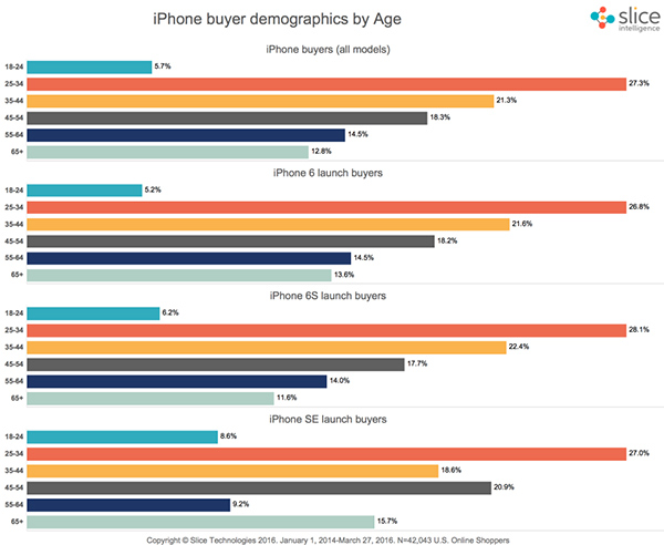 iphoniphone-se-customer-age-slice-datae-se-customer-age-slice-data