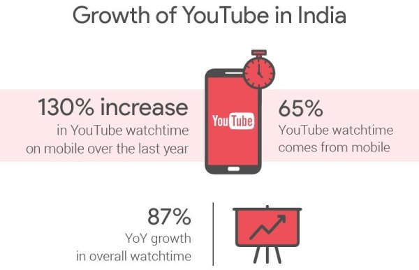 youtube-india-growth