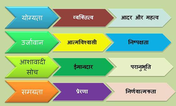 List-of-Leadership-qualities-in-hindi