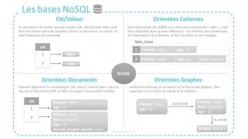 illu - NoSQL