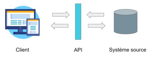 Illu_API