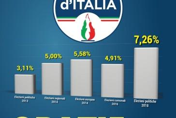 Fratelli d'Italia al 7,26%, il dato di Vasto è il più alto in Abruzzo