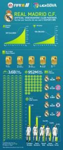 Fifa, infografica sul Real Madrid