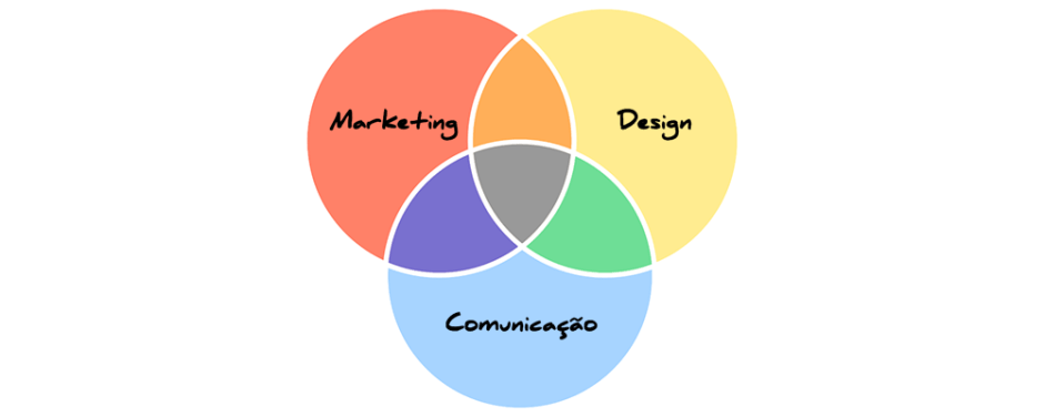 Marketing, design e comunicação a favor da sua empresa!