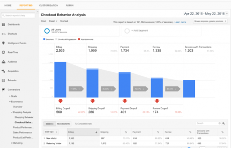 [Featured]  Google Analytics Demo Account Available To Public