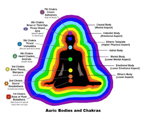 Explanations of the color in any aura