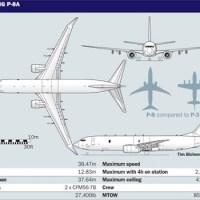 Boeing P-8 Poseidon: Sang Dewa Laut Incaran Patroli Maritim TNI AU