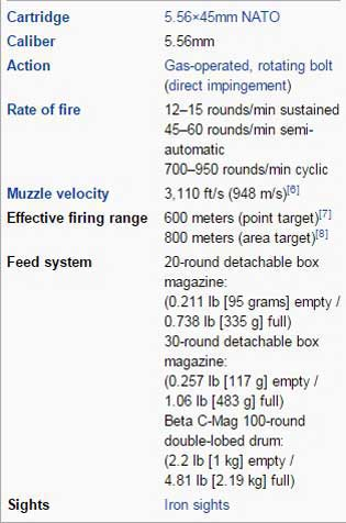 Spesifikasi M16