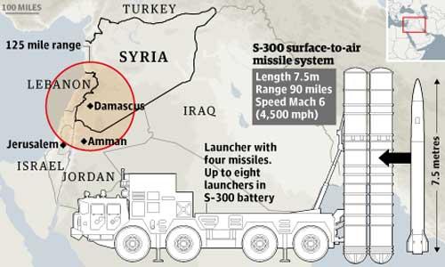 Ilustrasi jangkauan rudal S-300 yang ditempatkan oleh militer Suriah.