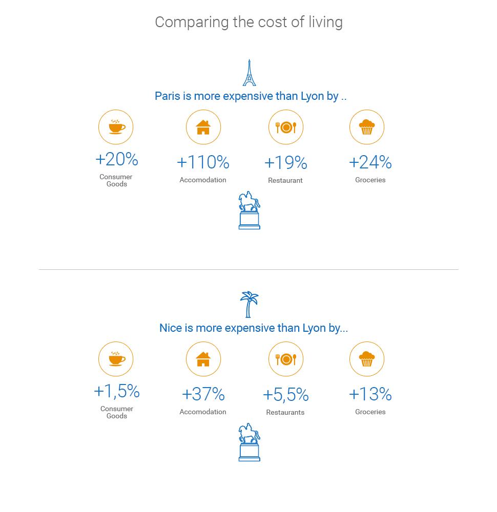 cost of living lyon vs paris vs nice