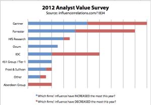 2012 Analyst Value Survey