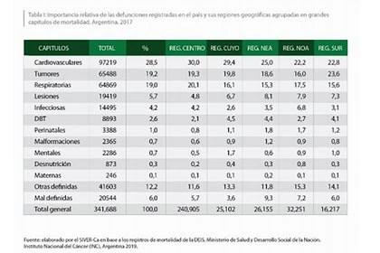 Gráficos ADECRA - Defunciones registradas Argentina 2017