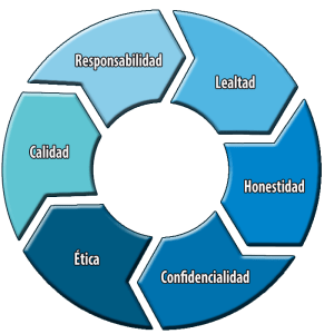 Las habilidades que tenemos InfoGestión