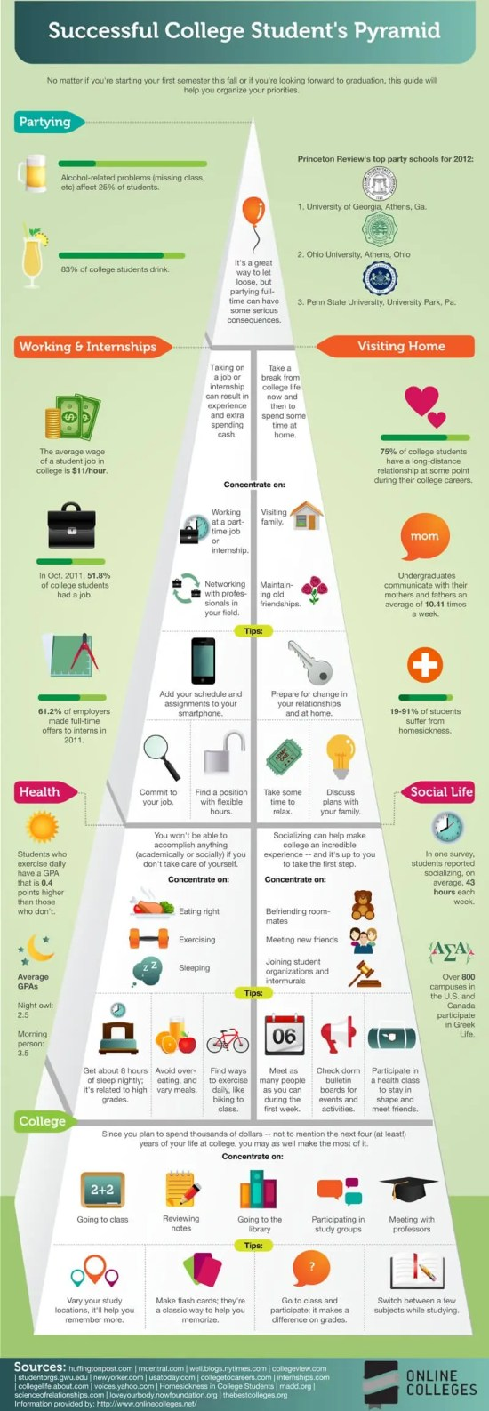 Infographic: College Students Success Pyramid