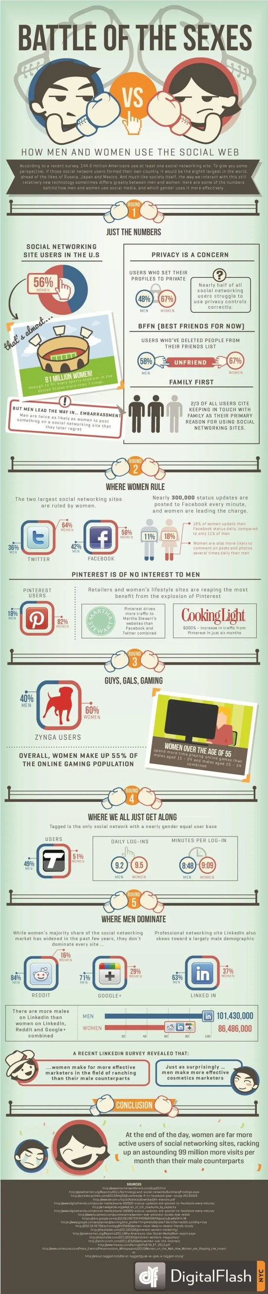 Infographic: Battle of the Sexes - How Men And Women Use The Social Web