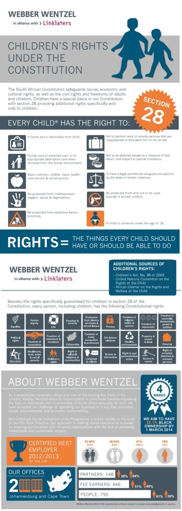 Infographic: Children's Rights