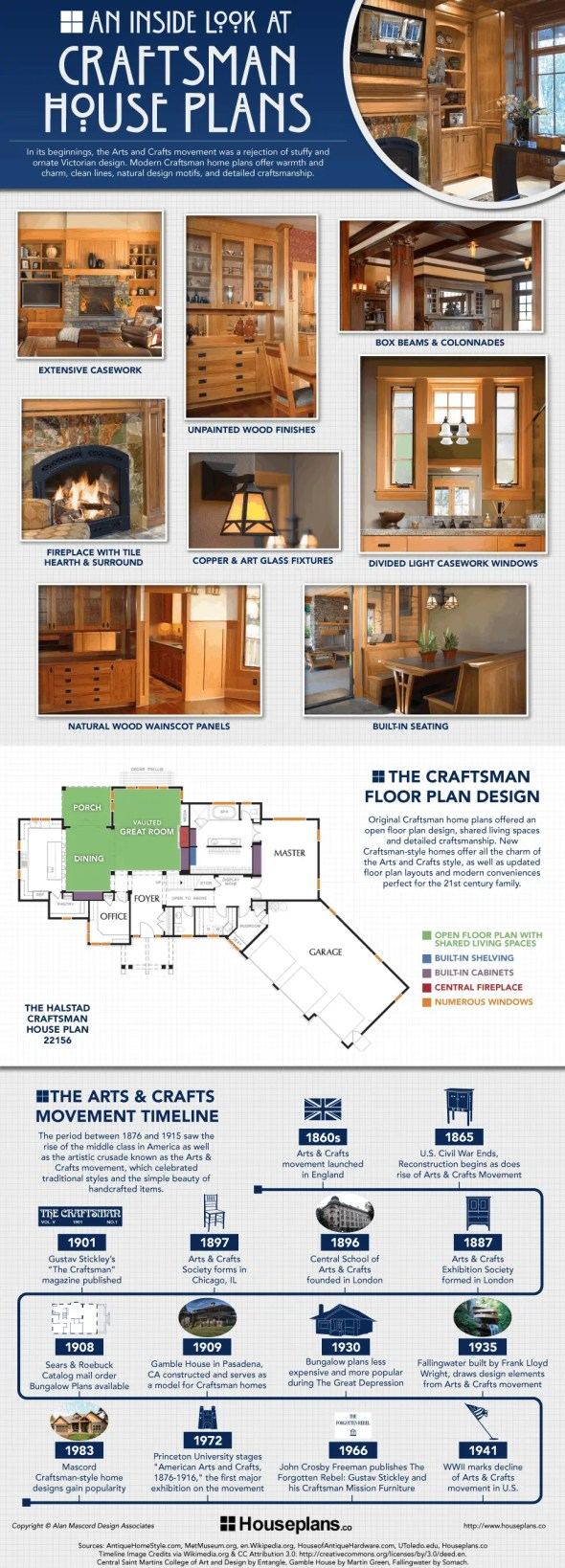 Infographic: An Inside Look at Craftsman House Plans