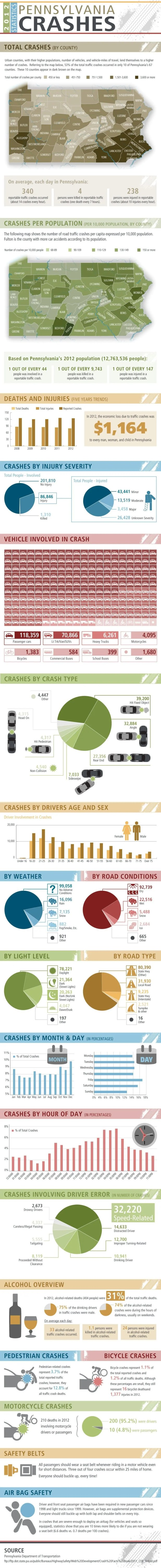 Infographic: Car Accidents Pennsylvania Statistics