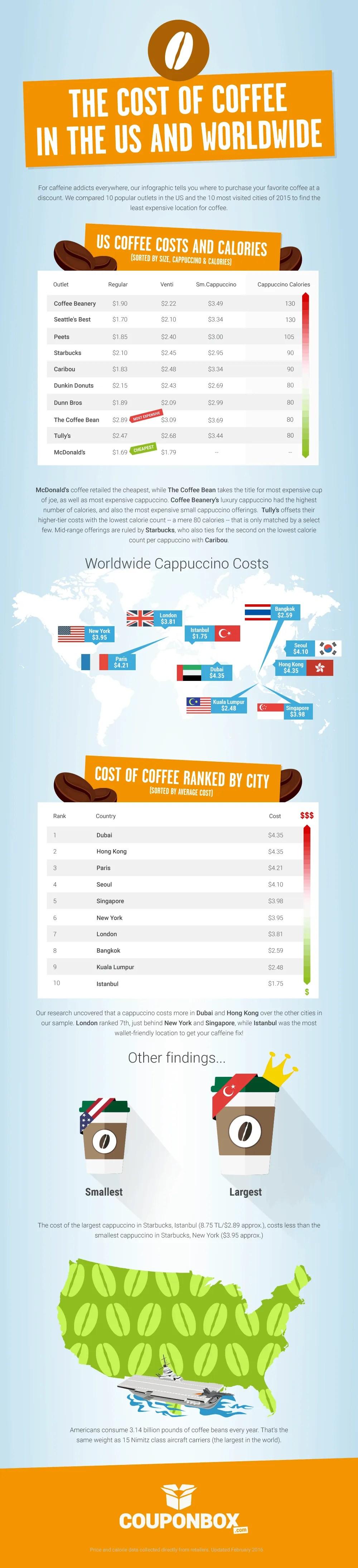 coffee-cost-usa-and-worldwide1
