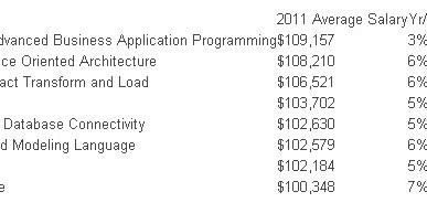 tech-salary