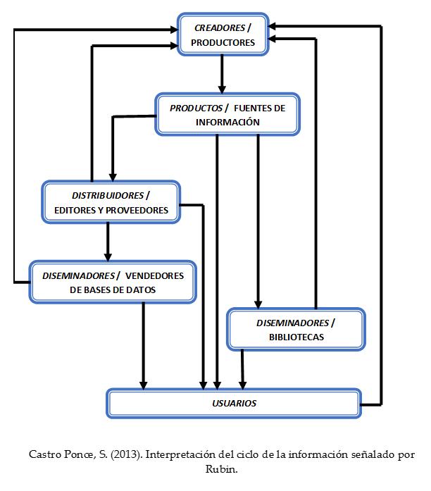 El ciclo de información