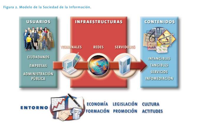 Modelo de la Sociedad de la Información de Castells