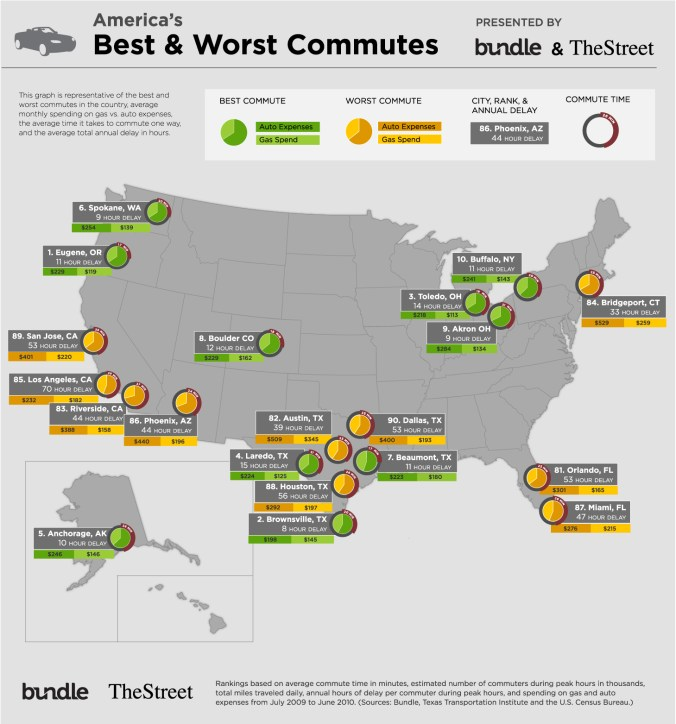 Best & Worst Commutes Outline