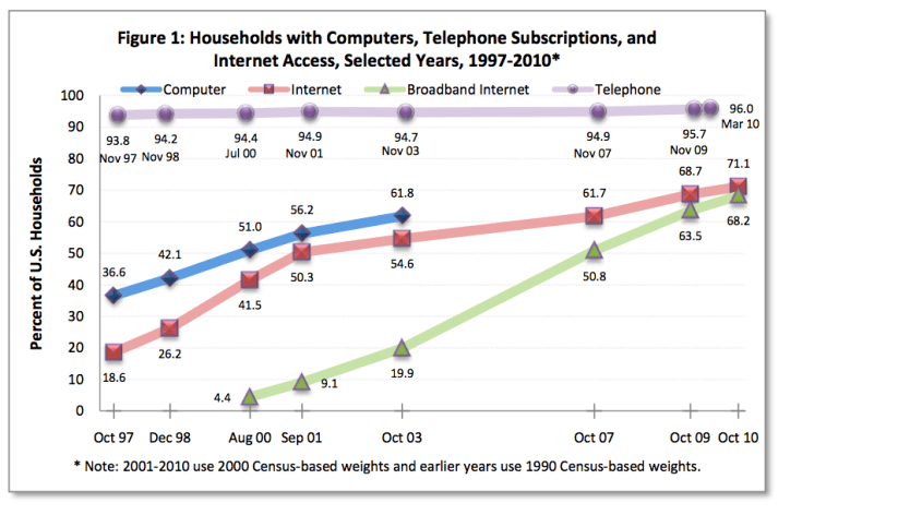 Figure 1: Households with Computers, Telephone Subscriptions, and Internet Access