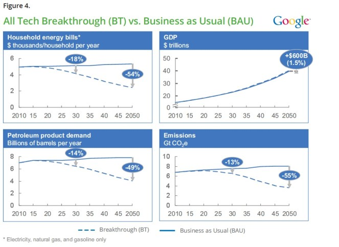 All Tech Breakthrough (BT) vs. Business as Usual (BAU )