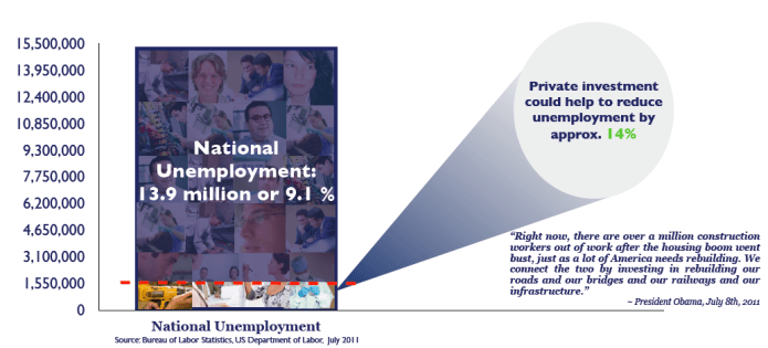 National Unemployment
