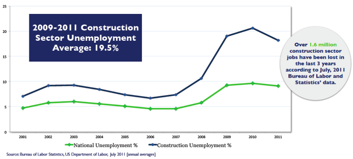 Construction Center Unemployment