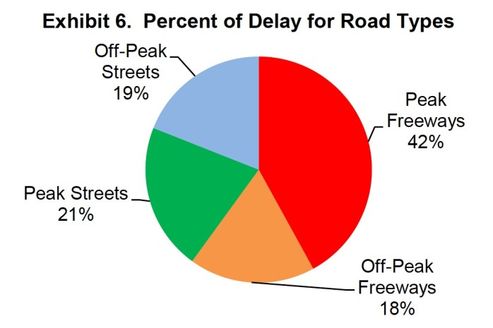 2011 Urban Mobility Report