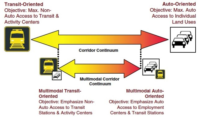 Reinventing the Urban Interstate: A New Paradigm for Multimodal Corridors