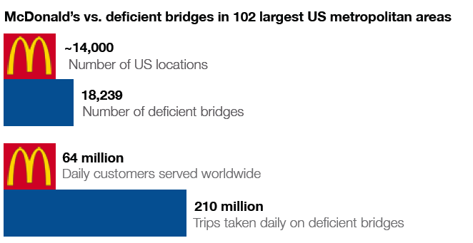 McDonald's Vs. Deficient Bridges