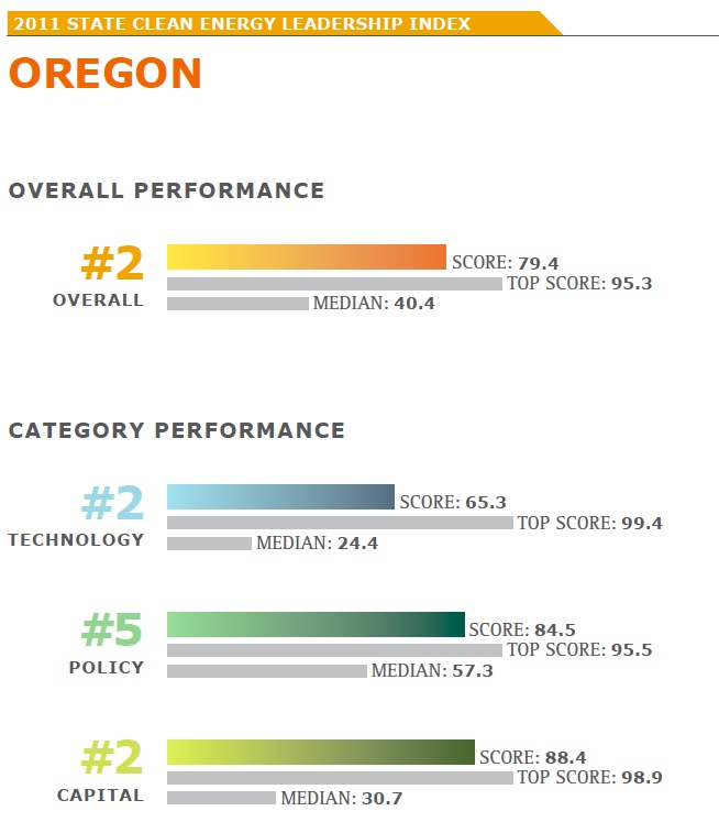 2011 CLEAN ENERGY LEADERSHIP INDEX