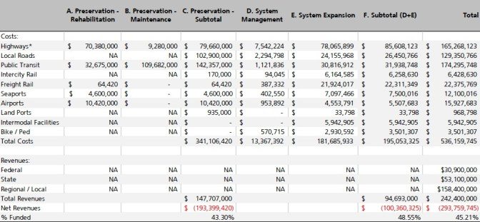 CLICK TO ZOOM: Table 1-1. Ten-Year Cost-Revenue Summary