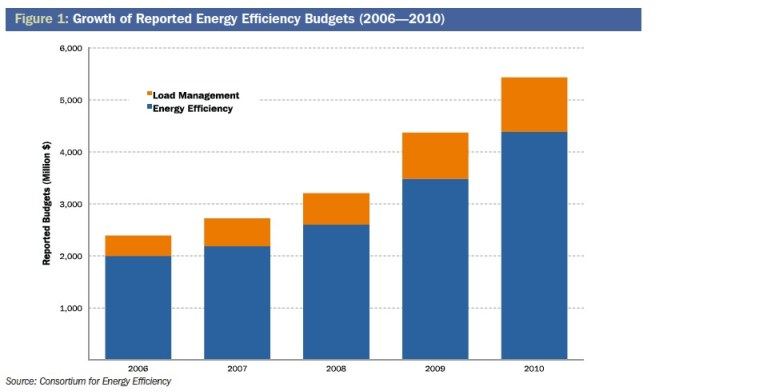 Figure 1: Growth of Reported Energy Efficiency Budgets (2006—2010)
