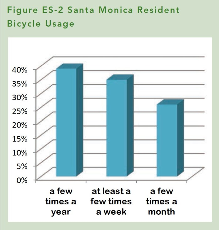 Santa Monica Bike Plan