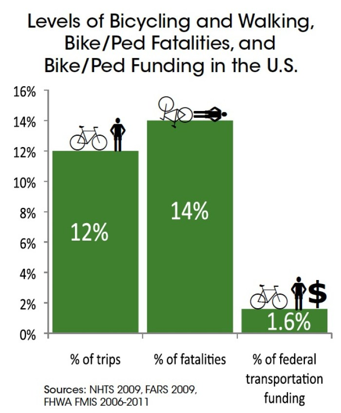 Biking and Walking in the United States: 2012 Benchmarking Report
