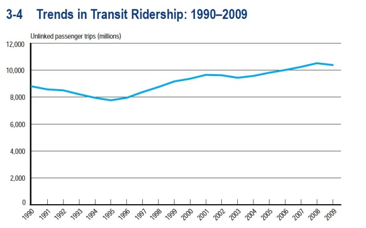 Trends in Transit Ridership