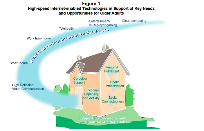 Figure 1: High-speed Internet-enabled Technologies in Support of Key Needs and Opportunities for Older Adults