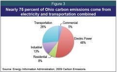 Green Electricity and Transportation (GET) Smart
