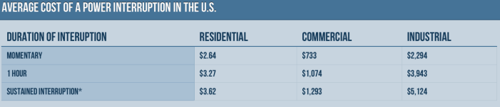 Average Cost of a Power Interruption in the U.S.