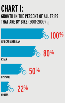 Equity In Cycling