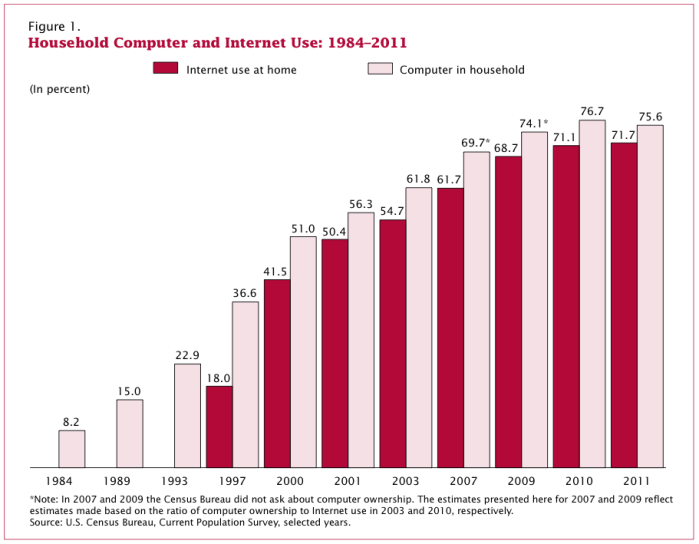 Computer and Internet Use in the United States