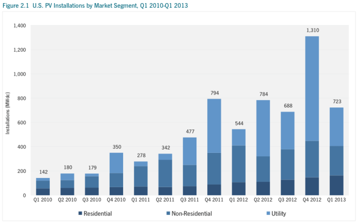 U.S. Solar Market Insight Report Q1 2013