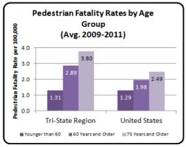 Older Pedestrians at Risk